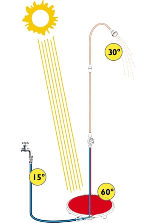 Princip ohřevu vody v solární sprše